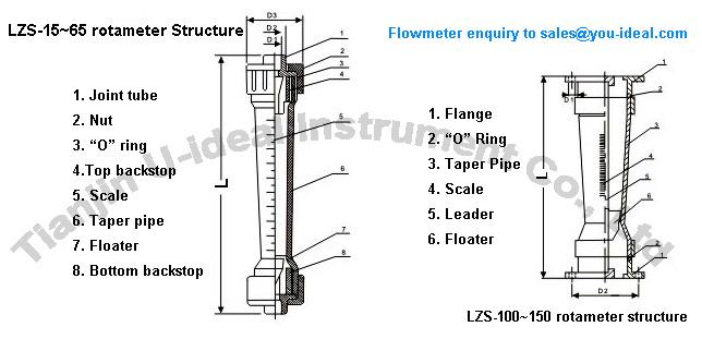 lzs- plastic tube float flow meter